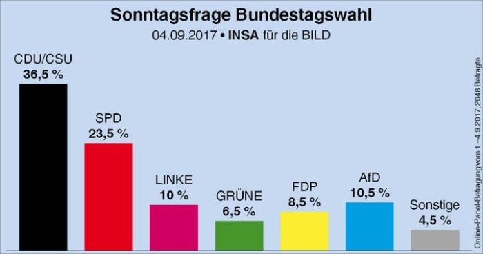 НАЦИОНАЛИСТИТЕ - вече и в Бундестага!