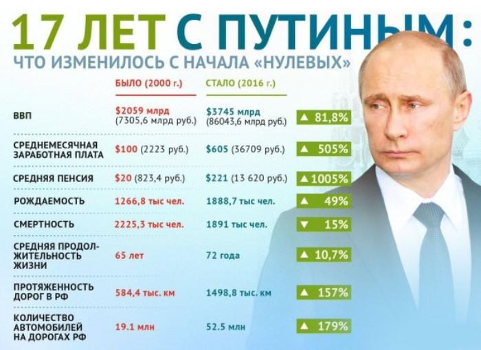 САМО дебили и предатели не помнят какво направи Путин