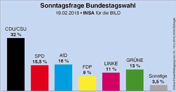 МОДЕРНИТЕ немски националисти са втора сила