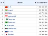 БРУТНИЯТ ВП на ФАЩ, Китай и Русия - Неочаквани сравнения